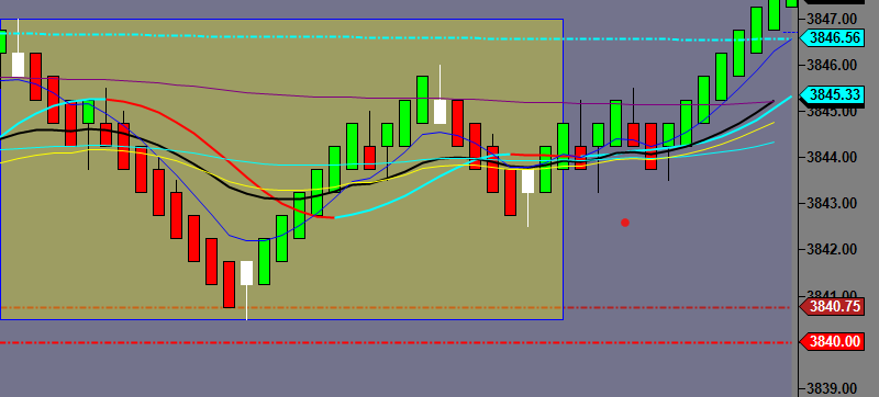 Entry Chart with previous 30 minute boxed